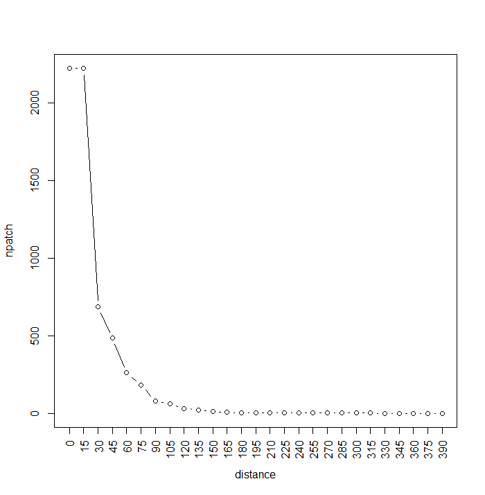Number of patches per buffer increment.